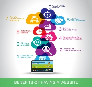 How Can A Website Benefit Your Business